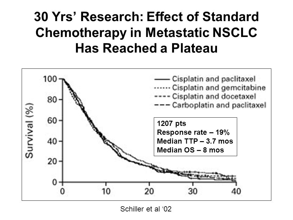 30 Yrs' Research: Effect of Standard Chemotherapy in Metastatic NSCLC Has Reached a Plateau