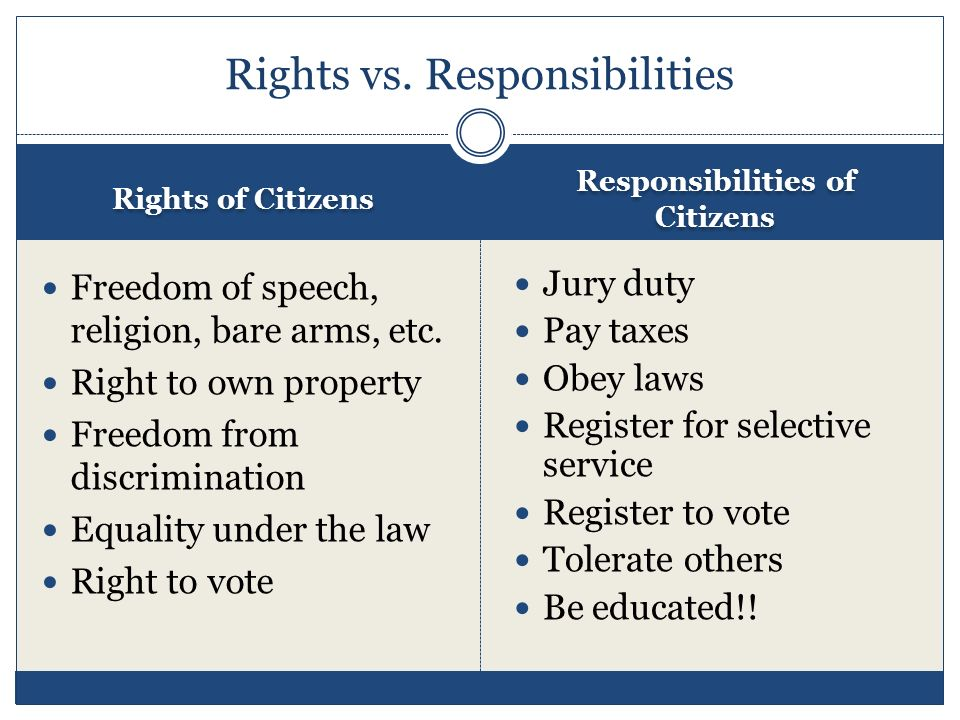 citizenship and responsibilities citizens