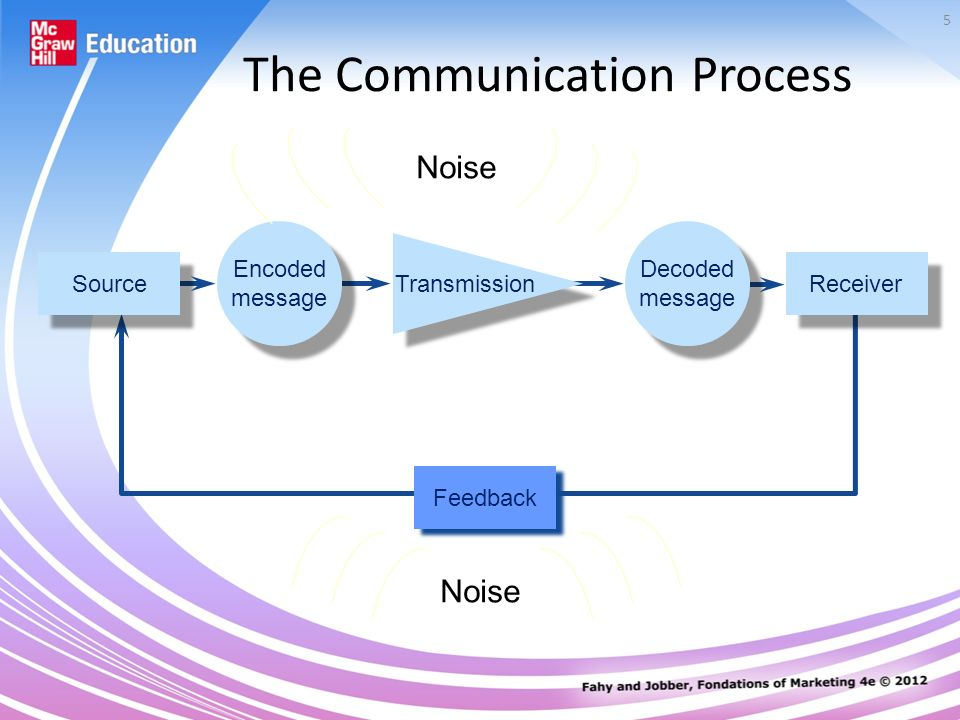 understanding the communication process in the Understanding communication skills that's why it's so important to understand how good communication works  the communication process has five key elements.