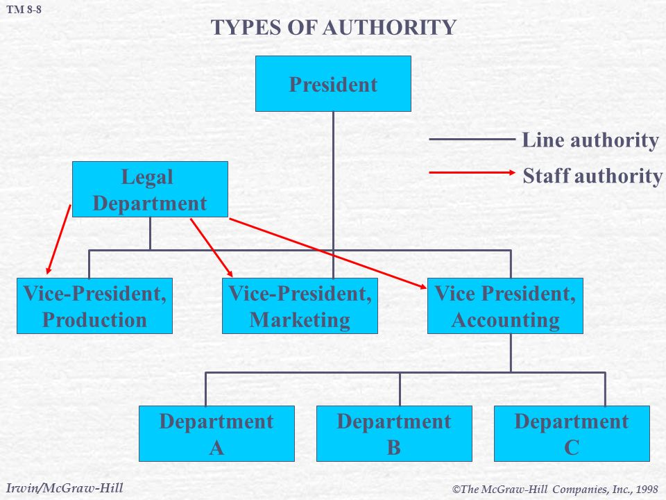 TYPES OF AUTHORITY President Legal Department Vice-President,