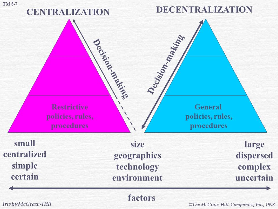 DECENTRALIZATION CENTRALIZATION Decision-making Decision-making small