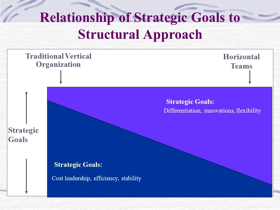 Relationship of Strategic Goals to Structural Approach