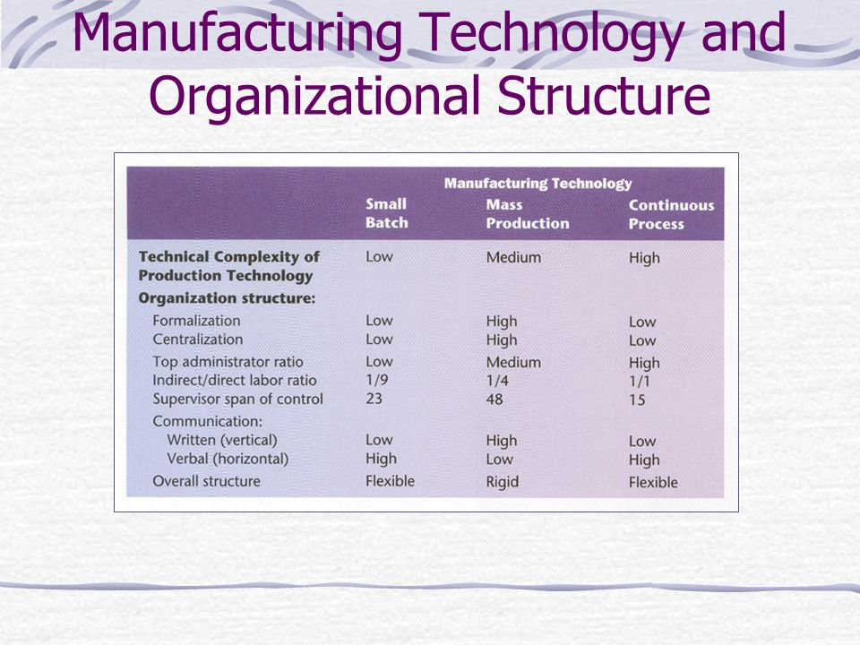 Manufacturing Technology and Organizational Structure