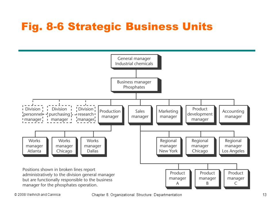 Why is strategic planning essential to the survival of most businesses?