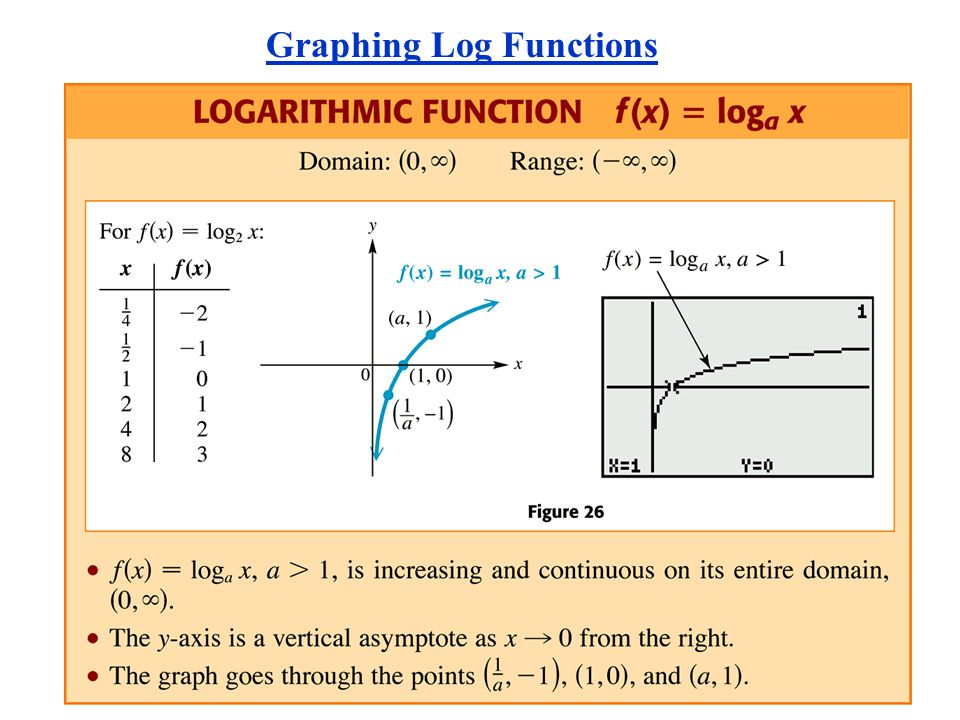 Inverse Functions Exponential and Logarithmic Functions – Graphing Logarithmic Functions Worksheet
