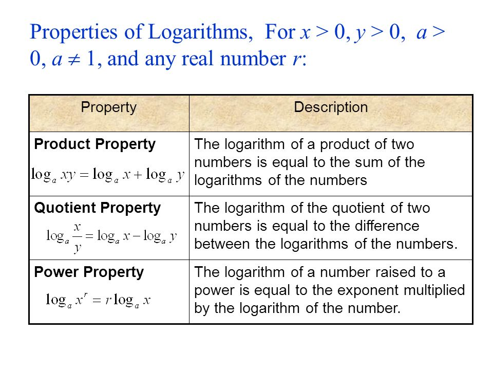 Inverse Functions ; Exponential and Logarithmic Functions ...