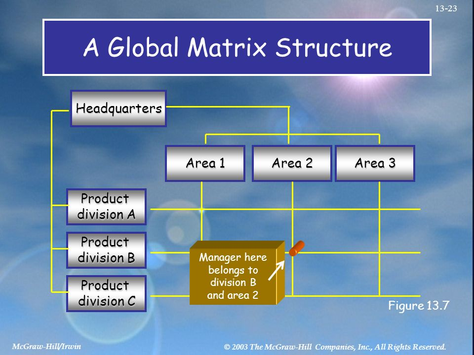 matrix structure superior to divisional A matrix structure is superior to a functional and a divisional structure please, comment on this statement in your answer, pay special attention to advantages and disadvantages of each structure and discuss them systematically.