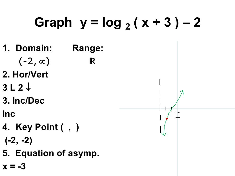 152 logarithmic functions ppt download graph y log 2 x 3 2 domain range ccuart Image collections