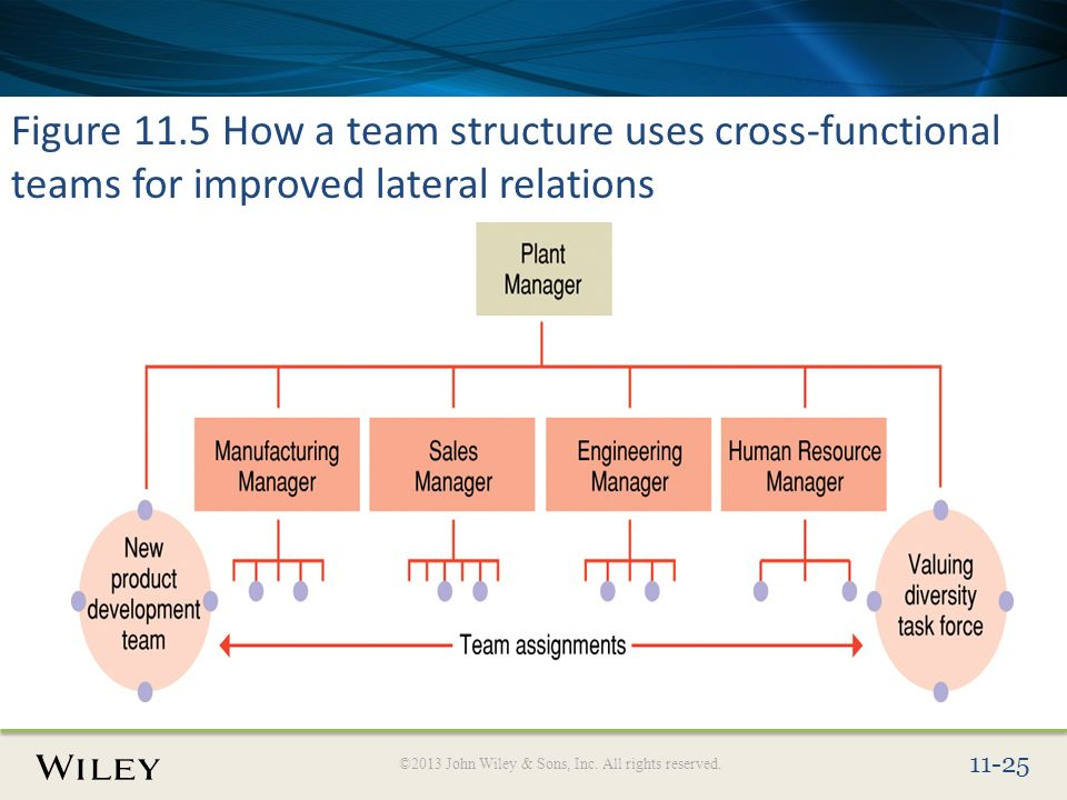 advantages of cross functional team