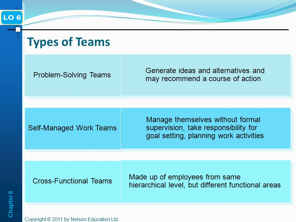Chapter 8 Types of Teams. Problem-Solving Teams. Generate ideas and alternatives and may recommend a course of action.
