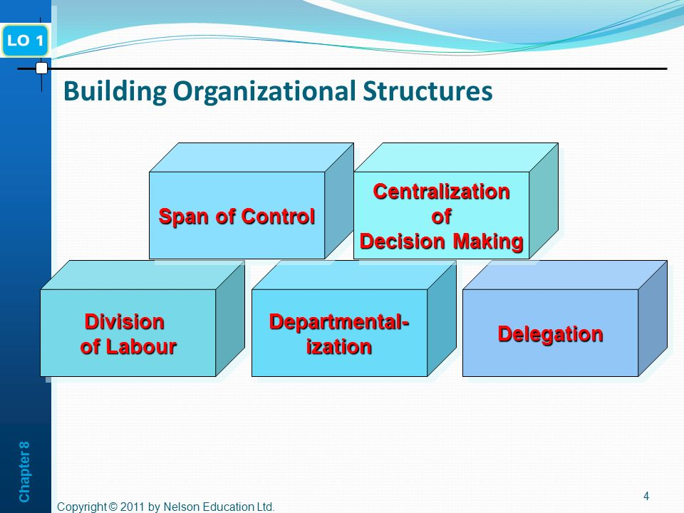 Building Organizational Structures