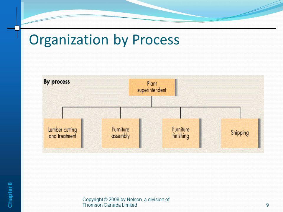 Organization by Process