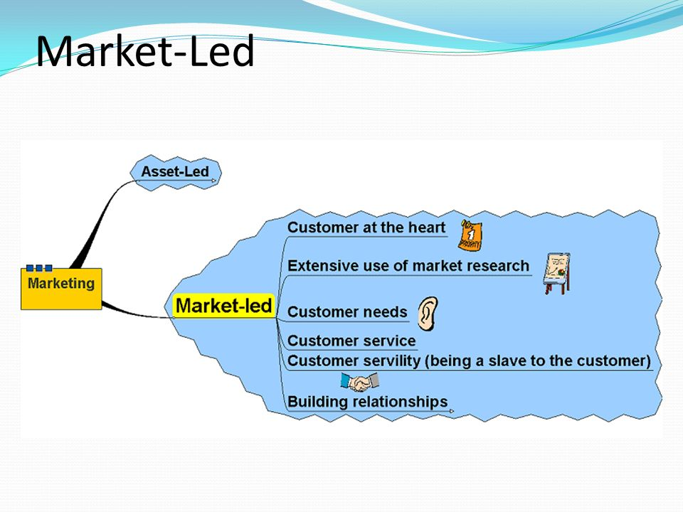 product orientation market orientation and asset led Definition of market-led marketing: the company moves to develop those products a consumer might want after the company studied its market to determine what products would sell as a marketing strategy market research is essential here a market-led marketing strategy identifies what consumers.
