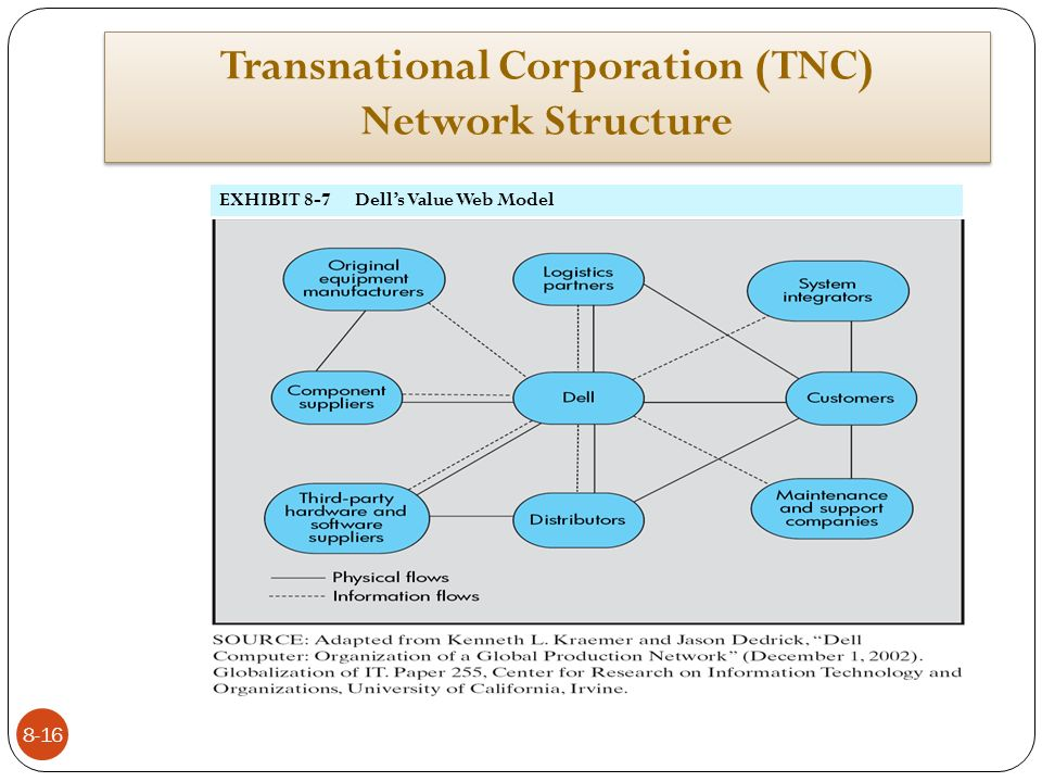 a transnational corporation Here we analyze whether a keystone-like pattern can be observed in the  relationship between transnational corporations and marine.