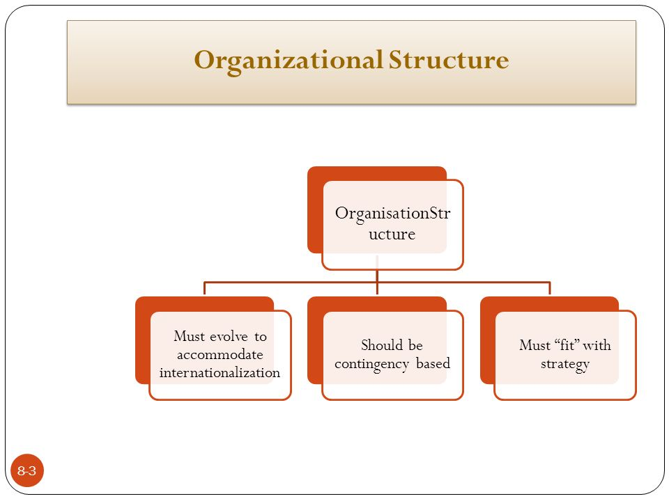the most significant event in the evolution of organizational structure The most important aspect of simon's work was the rigorous application of organizational structure h f 1979 evolution to a matrix organization.