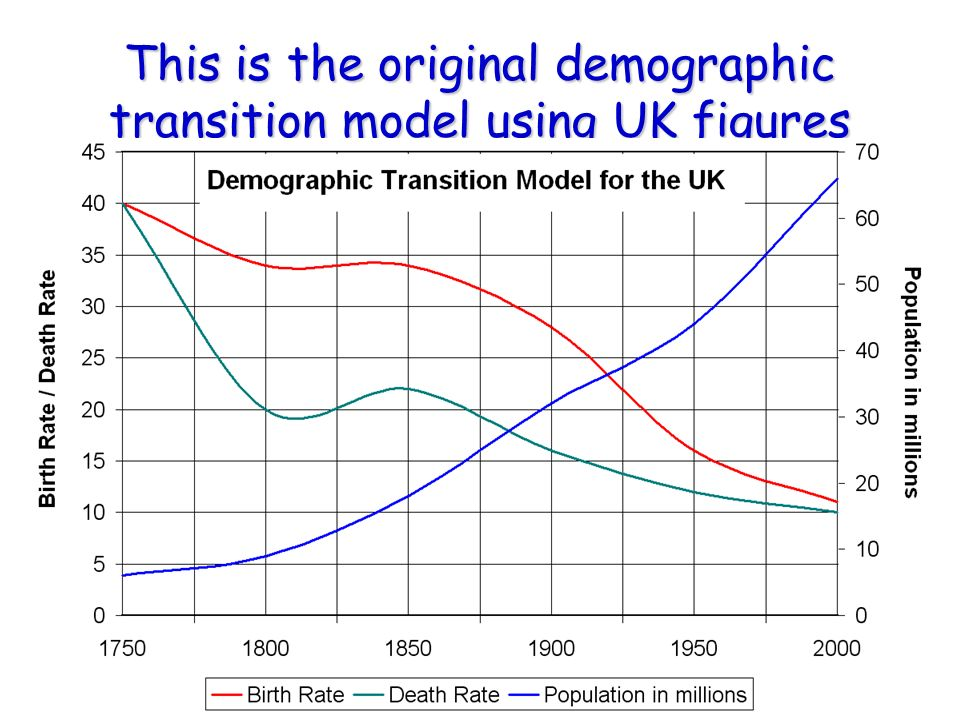 migration demographic transition and population control An economic miracle, demographic transition, urbanization, changes in   initiated a strong drive for economic growth and population control in 1962,   the destitute migrants headed for cities, and the cities experienced population  explosions.