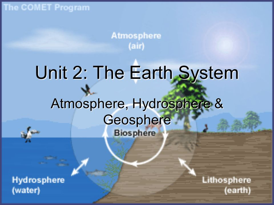 hydrosphere and atmosphere relationship