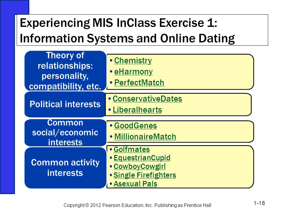 Interests for online dating