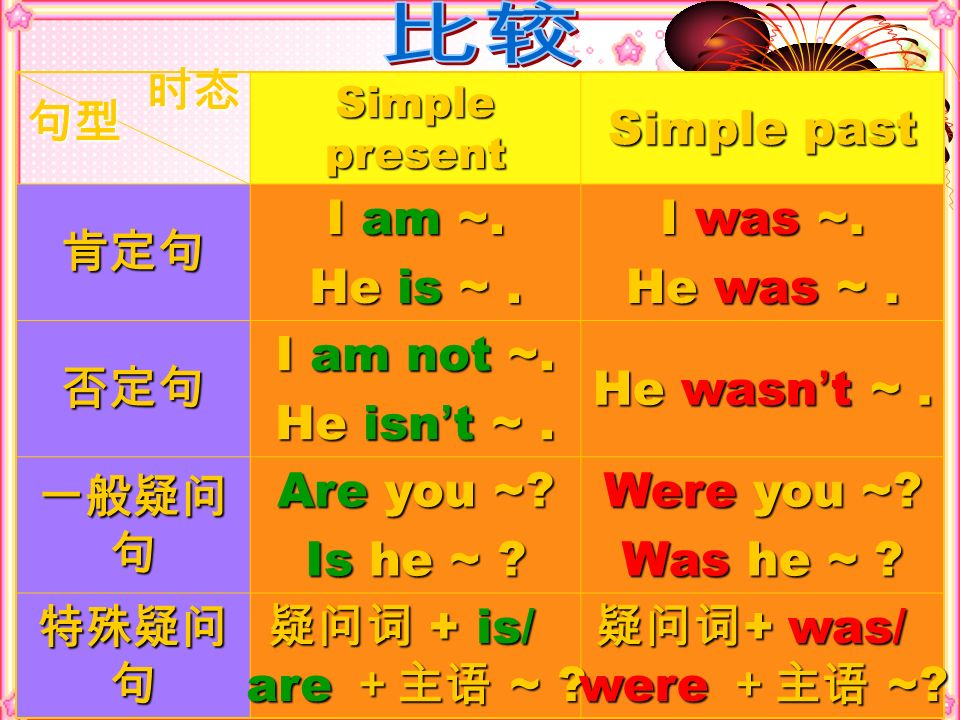 比较 时态 Simple past 肯定句 I am ~. He is ~ . I was ~. He was ~ . 否定句