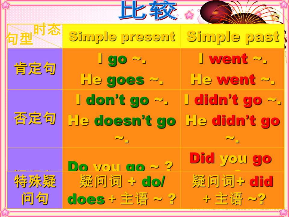 比较 时态 Simple past 肯定句 I go ~. He goes ~. I went ~. He went ~. 否定句