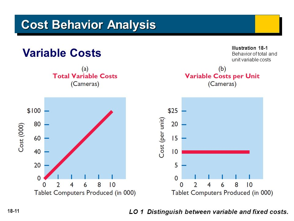 Examples of Variable Costs for a Business