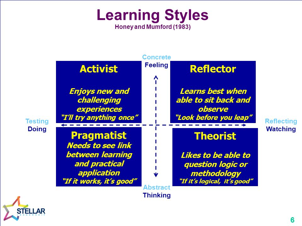 learning styles activist Identifying your personal learning style page last updated: 2004 how people learn relate to a different stage in the learning cycle these are activist.