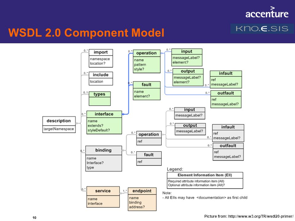 WSDL 2.0 Component Model 10 Picture from: http://www.w3.org/TR/wsdl20-primer/