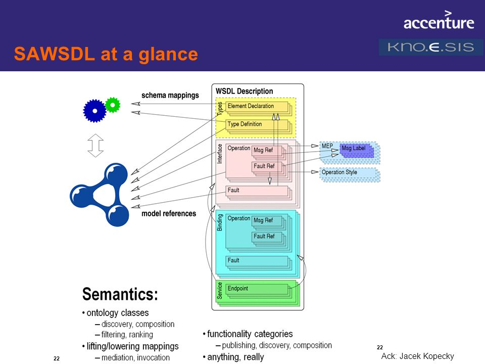 SAWSDL at a glance In a state beyond a proposal 22 Ack: Jacek Kopecky