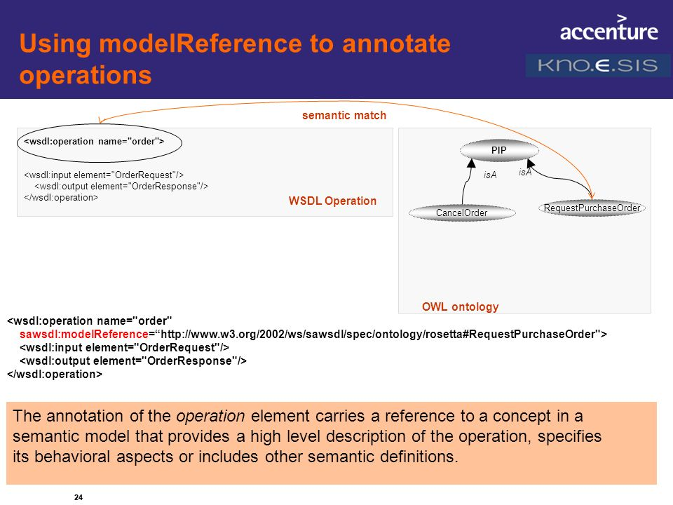 Using modelReference to annotate operations