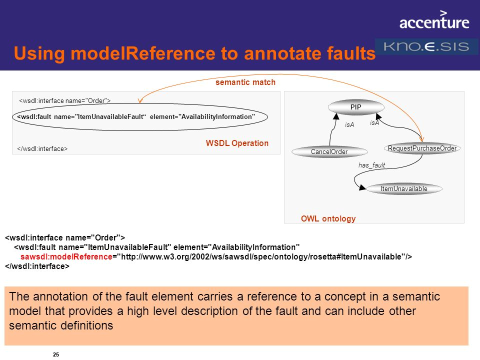 Using modelReference to annotate faults