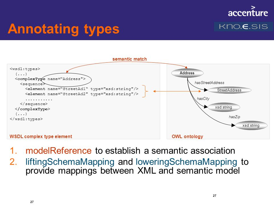 Annotating types modelReference to establish a semantic association