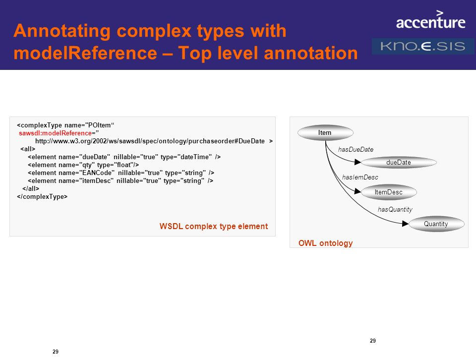 Annotating complex types with modelReference – Top level annotation