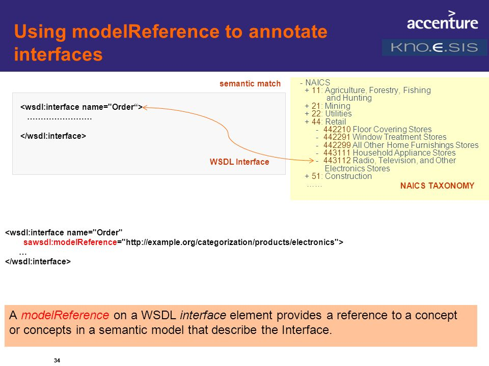 Using modelReference to annotate interfaces