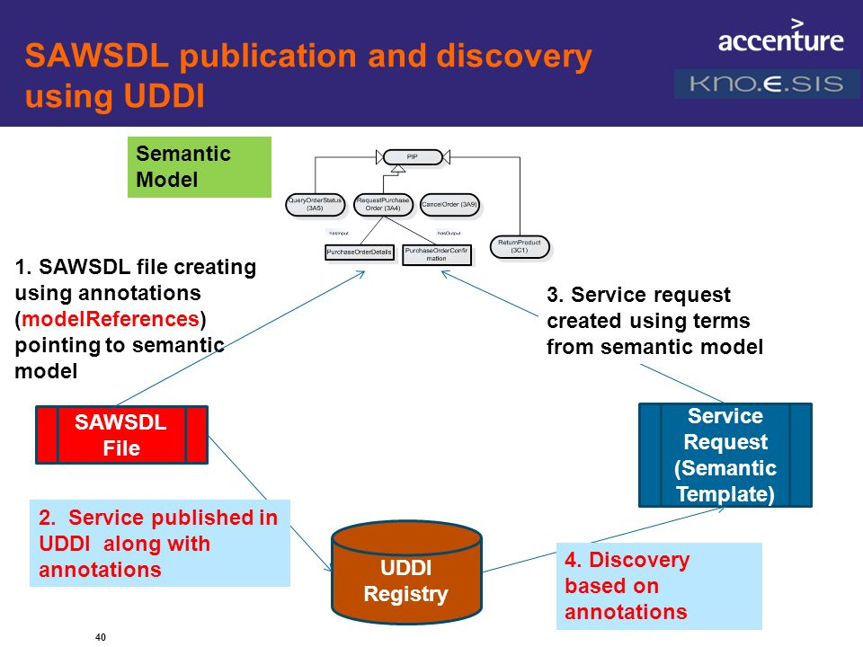SAWSDL publication and discovery using UDDI