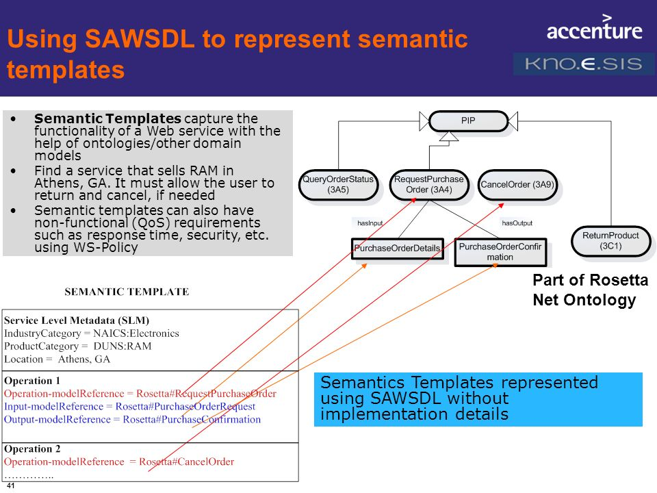 Using SAWSDL to represent semantic templates