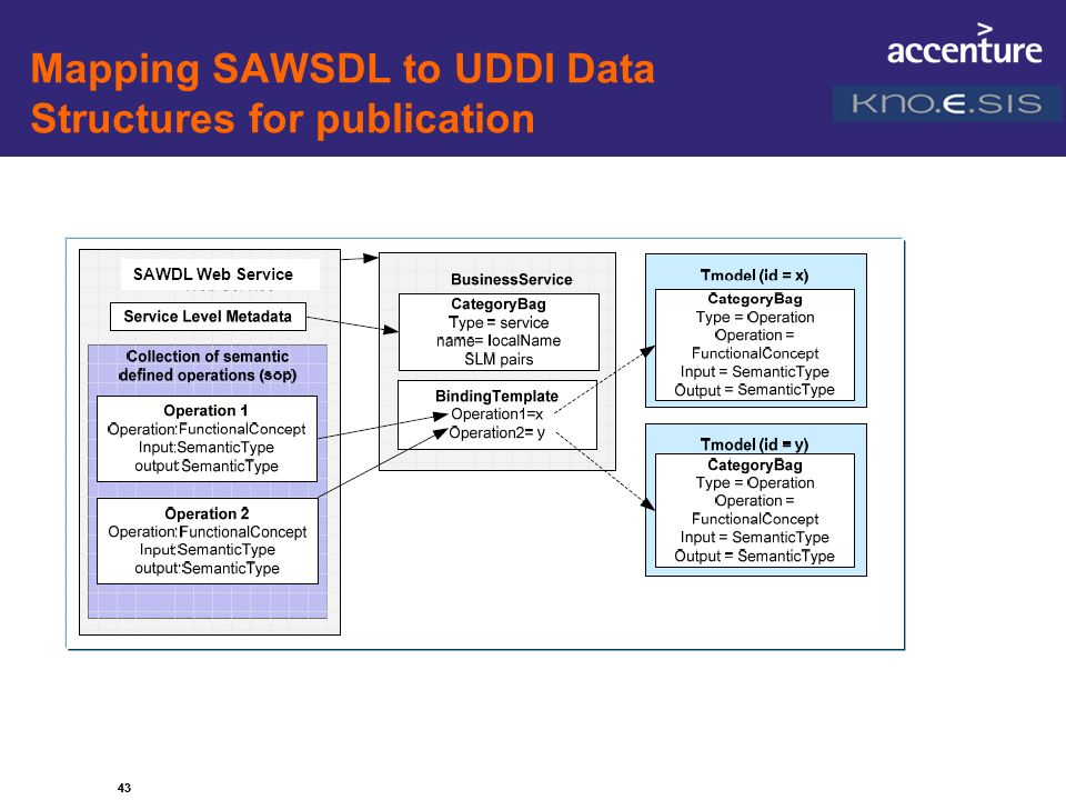 Mapping SAWSDL to UDDI Data Structures for publication