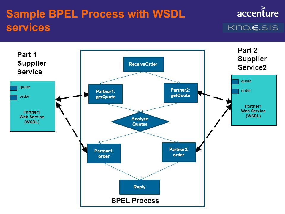 Sample BPEL Process with WSDL services