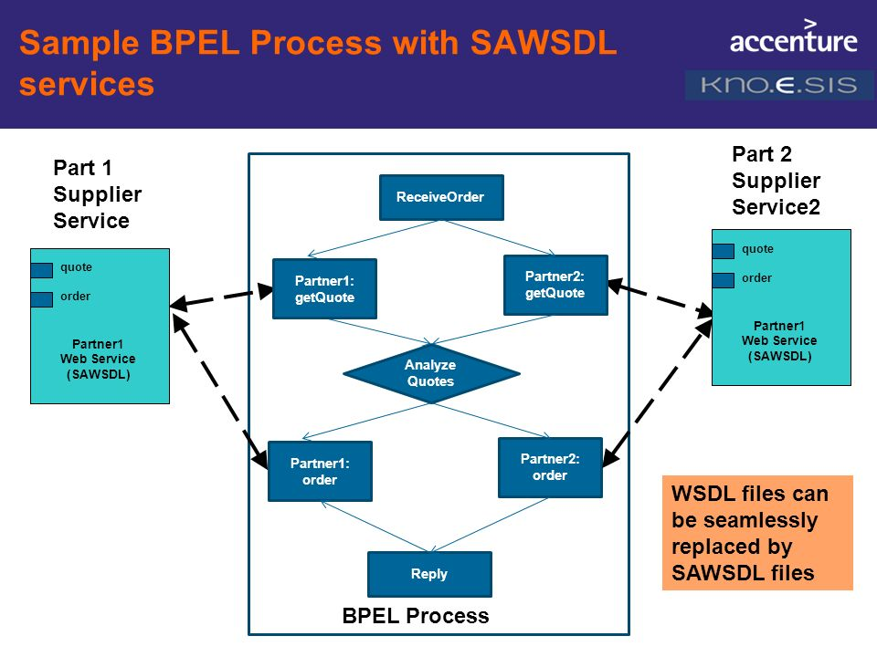 Sample BPEL Process with SAWSDL services