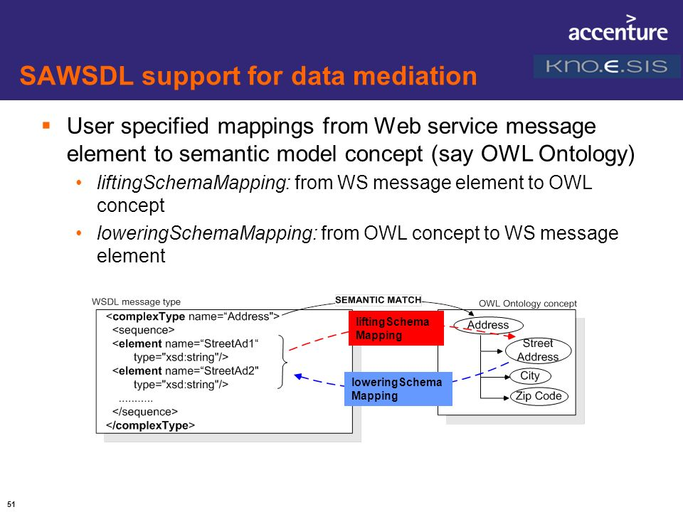 SAWSDL support for data mediation