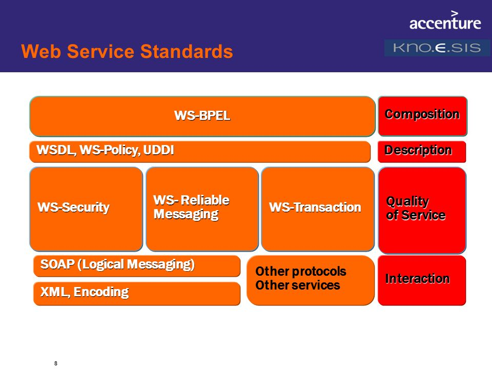 Web Service Standards WS-BPEL Composition WSDL, WS-Policy, UDDI