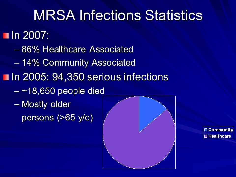 MRSA Infections Statistics