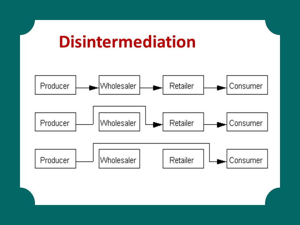 Disintermediation Online service involves customers accessing services via the Web.
