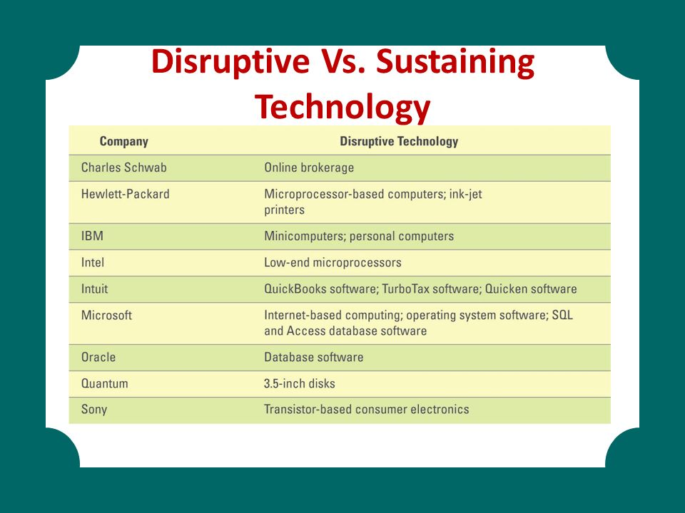 Disruptive Vs. Sustaining Technology