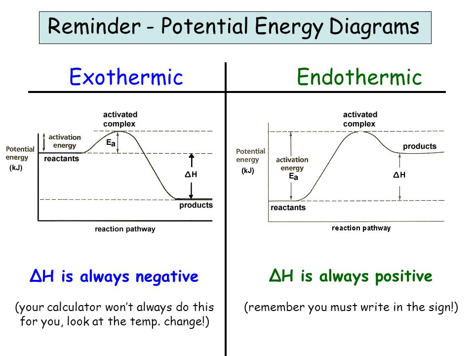 Potential Energy Diagram Chemistry If8766 Energy Etfs
