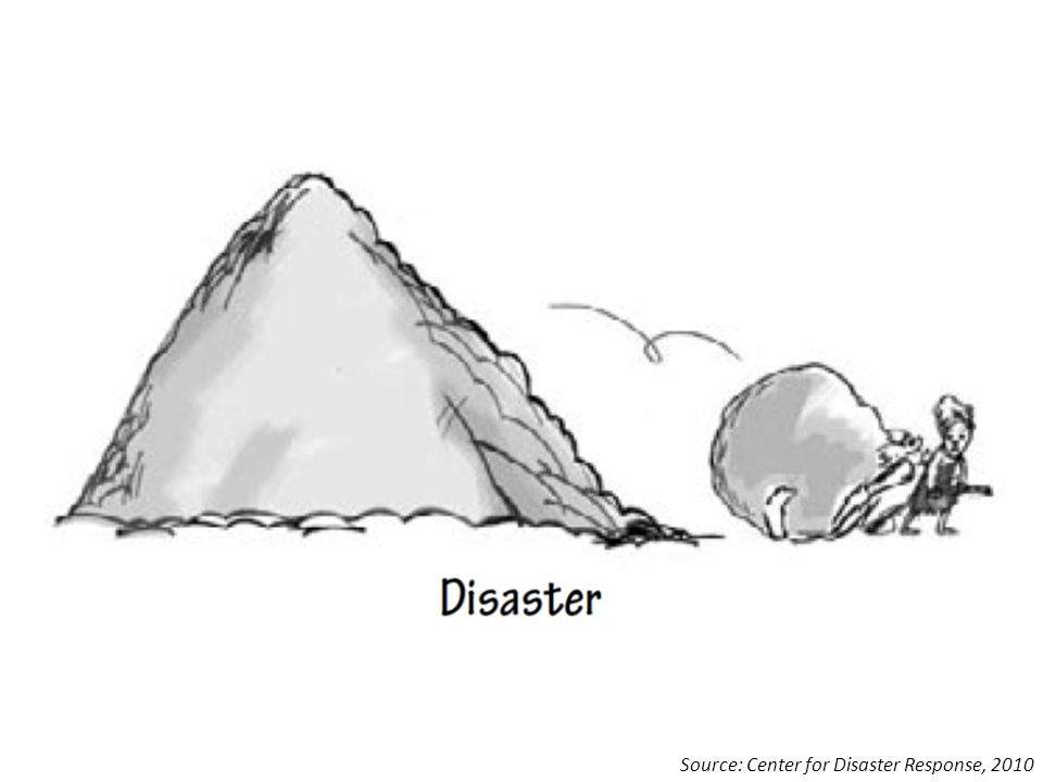 Source: Center for Disaster Response, 2010