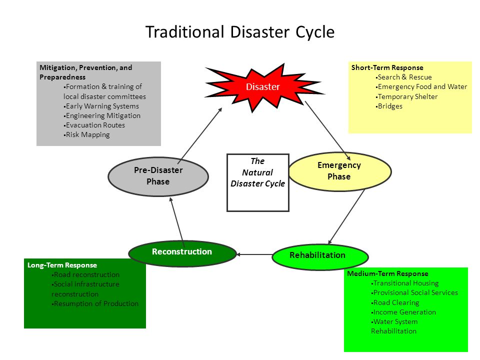 Traditional Disaster Cycle
