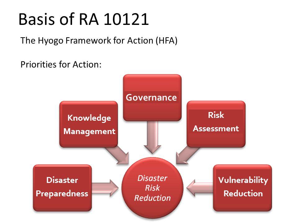 Basis of RA 10121 The Hyogo Framework for Action (HFA)