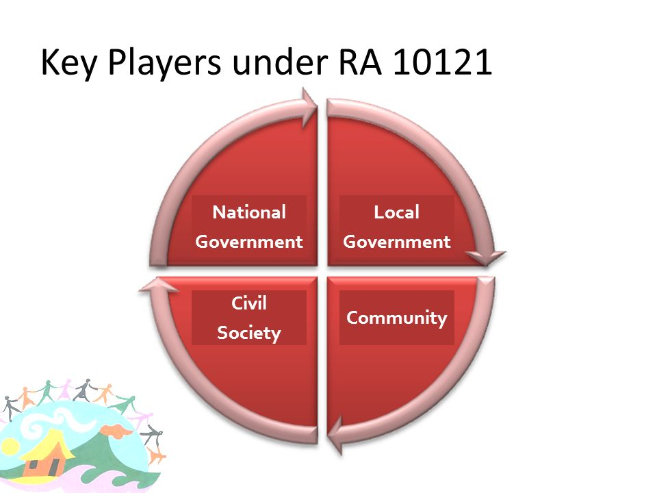 Key Players under RA 10121 National Government Local Government Civil