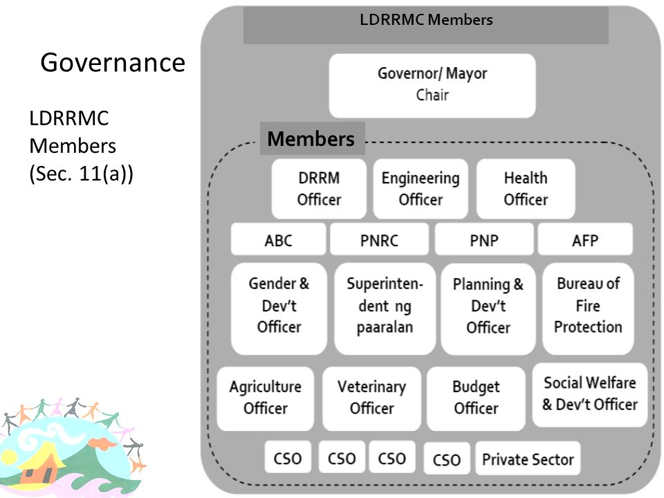 LDRRMC Members Governance LDRRMC Members (Sec. 11(a)) Members