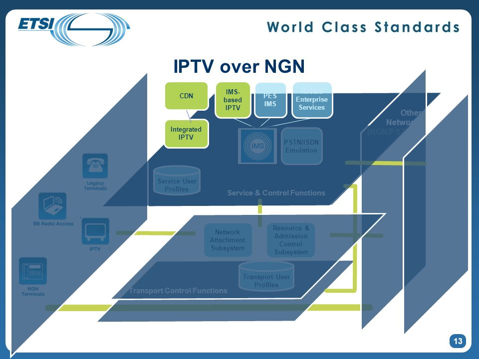 IPTV over NGN Other Networks (NGN/PSTN/IP) NGCN Business Trunking